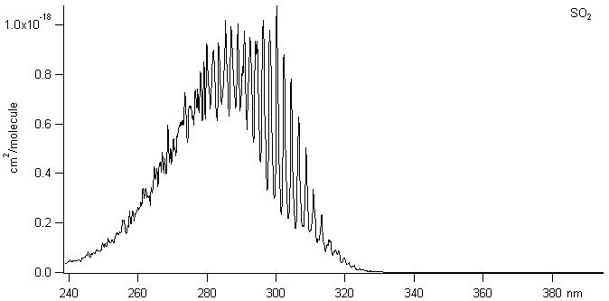ftir spectroscopy of so2 • nitrogen dioxide • sulfur dioxide  absorption spectrum  600 ftir data sheetindd created date:.